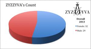 Zyzzyva VIDA pie chart